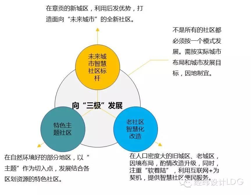 LDG规划︱江西省智慧社区发展规划纲要