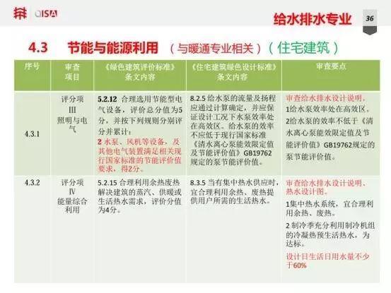 LDG动态︱上海市绿色设计施工图设计文件审查培训
