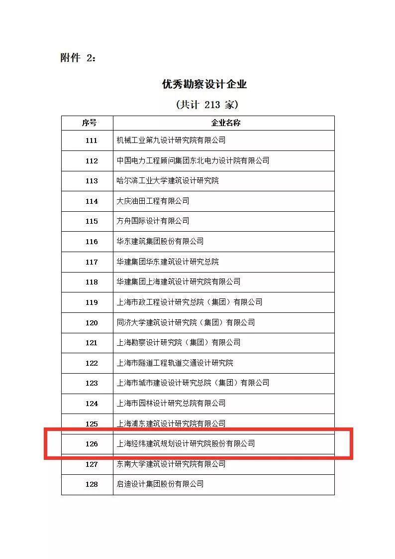 LDG喜报︱上海经纬荣获优秀勘察设计企业