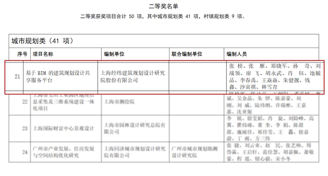 "LDG动态︱上海经纬荣获""上海市优秀城乡规划设计奖"""